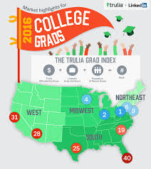New Study Reveals Best Cities For Recent College Grads Curbed