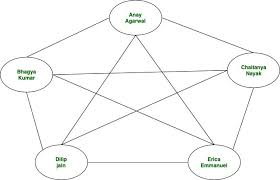Graph Databases Introduction To Graph Databases Geeksforgeeks