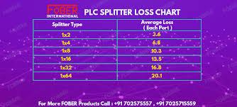 Plc Chart Plc Splitter And Download The Loss Chart Of Plc Splitter