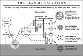 Scripture Companion The Plan Of Salvation Pdf Chart