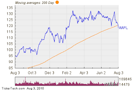 Notable Two Hundred Day Moving Average Cross Aapl Nasdaq Com