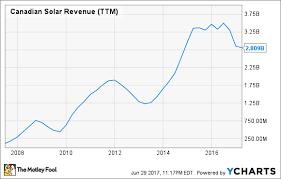 Canadian Solar Inc In 3 Charts The Motley Fool