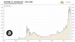 25 Bitcoins In Usd Bitcoin Zebpay Promo Code