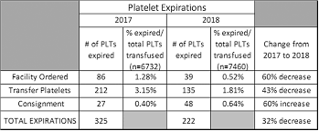 Csl Plasma Pay Chart 2017 Abstract Presentations From The Aabb Annual Meeting San