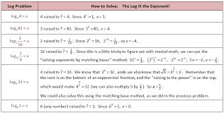 solving log equations logarithmic functions
