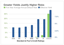High Yield Bond Default Rate Chart Dont Buy Another Bond Fund Until You See This Chart