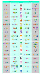 Easy Pokemon Type Chart Simple Pokemon Type Effectiveness Chart Thesilphroad