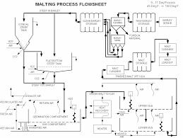 Malt Characteristics Chart Malt Guide Brewing Together
