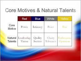 The true colors personality test is an excellent way of understanding yourself and understanding others. About Colorcode Personality Science Induced Info