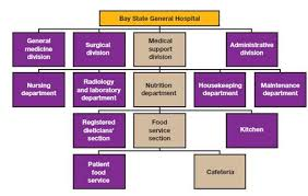 Solved Bay State General Hospital Serves The Metropolitan