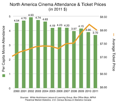 American Box Office Chart Is Declining Cinema Attendance A Bellwether For All Location