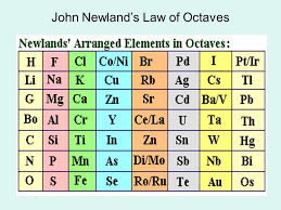 Periodic Table. - ppt download