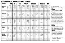 Film Processing Chart 79 Symbolic Kodak Developing Chart
