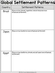 Settlement Patterns Simple Grade 48 Geography Global Settlement Patterns And Sustainability By