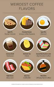 Coffee Infographic Everything You Need To Know About Coffee