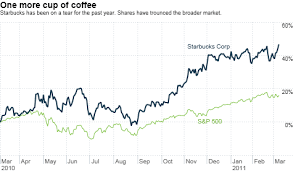 Starbucks Hits 40 And Stock Is A Tall Bargain The Buzz