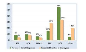Dea Pay Chart Oig Audit Report 09 34