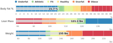 Assessment Example Body Composition Assessment - Example - Support