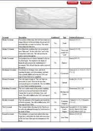Biblical Covenants Chart Biblical Covenants Chart Of Covenants Made Between God And