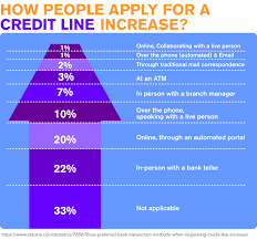 Asking For Credit Line Increase The Best Credit Cards For Fair Credit Credit Card Tips Pinterest