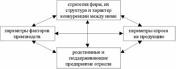 Дипломная работа Повышение конкурентоспособности организации doc Рисунок 2 Трехшаговая стратегия достижения конкурентоспособности 39 c 78
