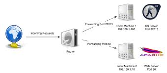 router what is port forwarding and what is it used for? super user what does port forwarding do for gaming at Port Forwarding Diagram