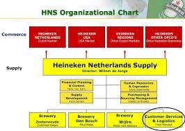 Brewery Organizational Chart Kpi Dashboard At Heineken Netherlands Pdf Free Download