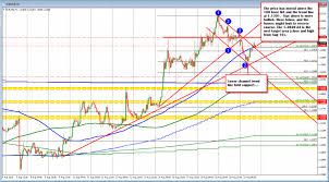 Forex Technical Analysis Eurusd Trades At London Session Highs