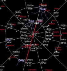 North Celestial Pole Star Chart