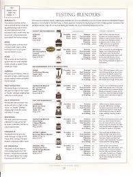 Ninja Blender Comparison Chart The Best Affordable Blenders And Juicers Detoxinista