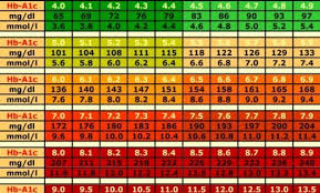 Blood Sugar Conversion Chart A1c Chart Conversion Www Bedowntowndaytona Com