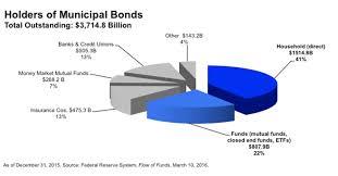 Municipal Bond Chart Muni Fund Ownership Growing Etf Com