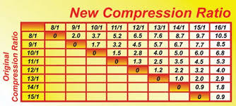 Chevy 350 Compression Ratio Chart Maximizing Cylinder Head Compression Ratios For More Power