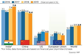 Gdp Growth Rate Comparison Chart Imf Sees India Gdp Growth At 7 4 In 2018 Chinas At 6 8