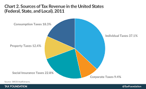 Us Government Revenue Pie Chart Pie Chart How Taxpayers Fund U S Government Hoosier Econ