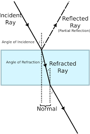 Why Is Light Refracted Refraction Simple English Wikipedia The Free Encyclopedia