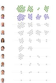 Which 2020 Candidates Have The Ground Game Lead In Early