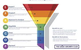 Manage Sales Pipeline Pipeline Management And The Sales Funnel Aka Spancop The