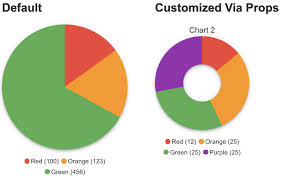 Simple Css Pie Chart Pie Chart Vuejs Component With Css Conic Gradients Html5