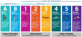 Swimming Progress Chart 61 Valid Child Progression Chart