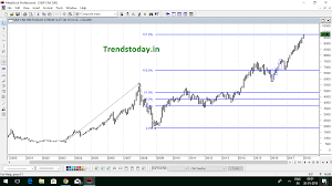 Nifty 500 Chart Trendstoday In