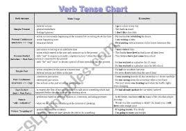 Verb Tenses Chart Esl Worksheet By Elisamedeiros