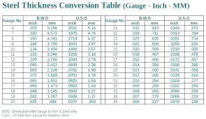 12 Thorough Sheet Metal Gage Size Chart