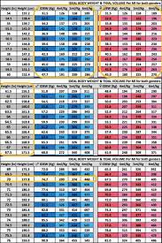 Ideal Body Weight Tidal Volume Chart Pin On Mechanical Ventilation