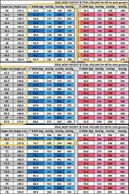 Ards Tidal Volume Chart Pin On Mechanical Ventilation