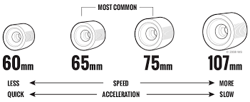 Longboard Wheel Size Chart Longboard Wheels Buying Guide Warehouse Skateboards