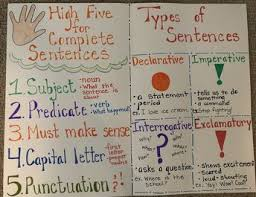 Complete Sentence Anchor Chart List Of Pinterest Types Of Sentences Anchor Chart Four