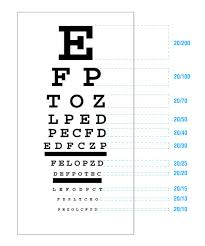 Vision Levels Chart What Does 20 20 Vision Really Mean Hakim Optical