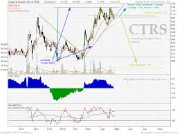 Chart Idx Ascending Triangle Chart Pattern On Ctrs Idx Stock Analysis