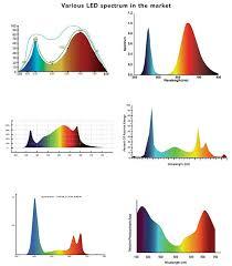 High Lumen Led Grow Lights Full Spectrum Sunlight Led